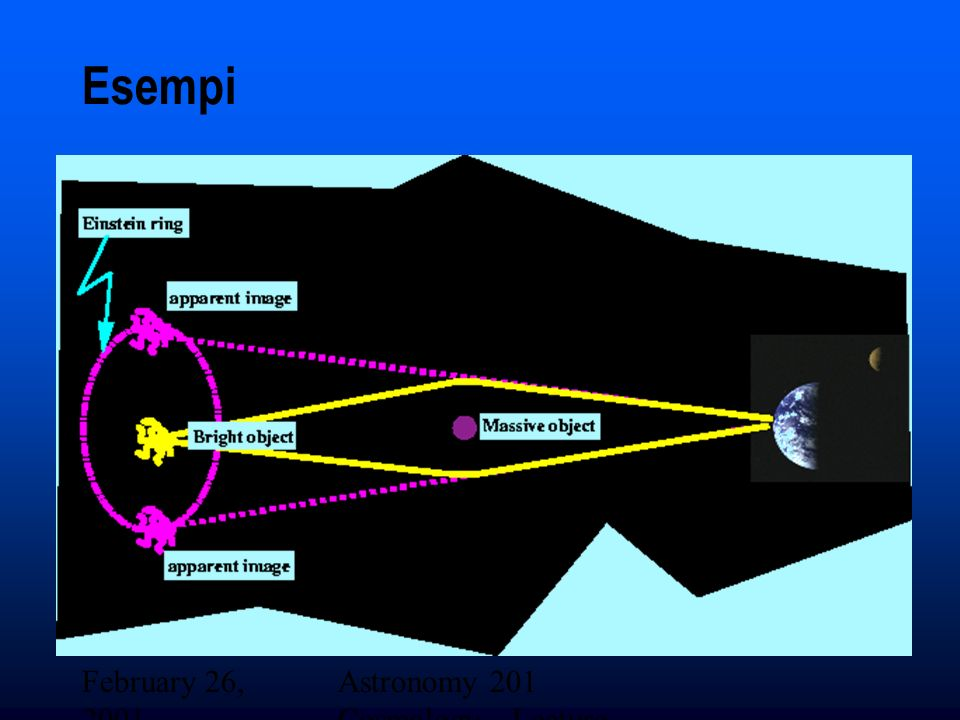 Esempi February 26, 2001 Astronomy 201 Cosmology - Lecture 19