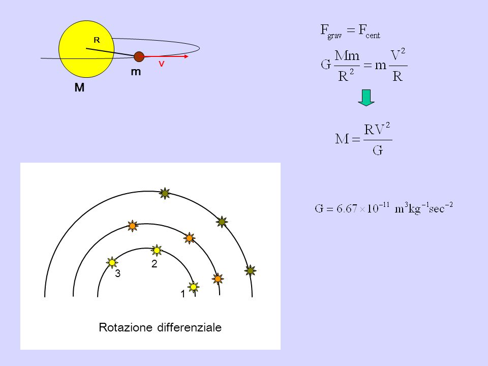 Rotazione differenziale