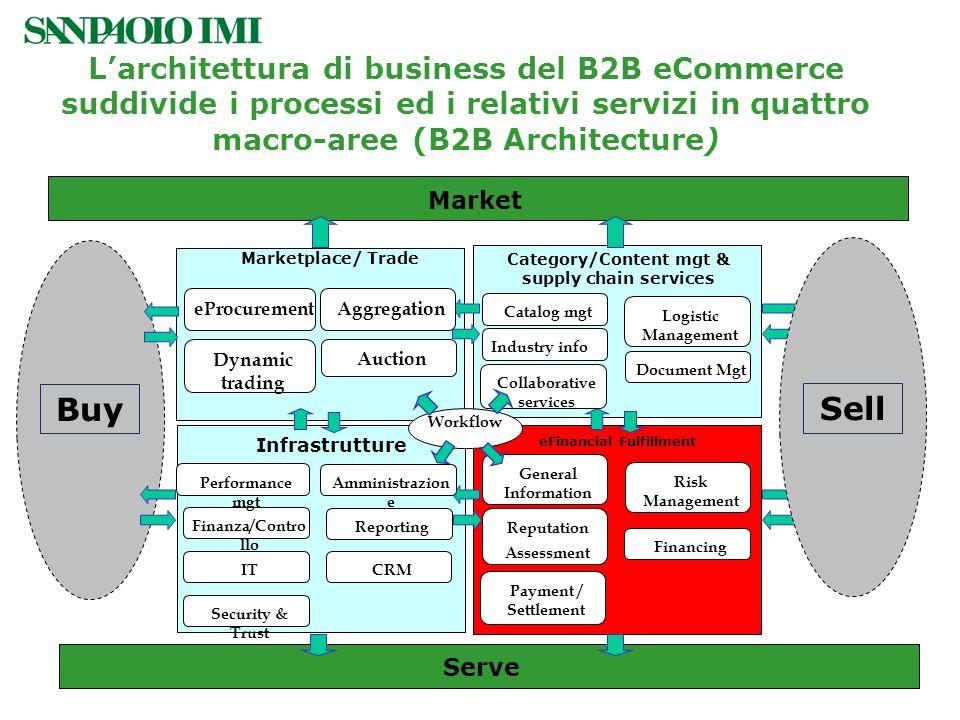 L'architettura di business del B2B eCommerce suddivide i processi ed i relativi servizi in quattro macro-aree (B2B Architecture)
