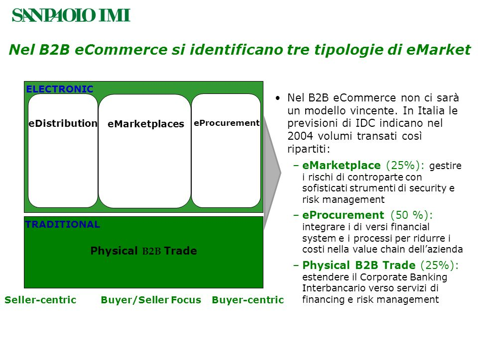 Nel B2B eCommerce si identificano tre tipologie di eMarket