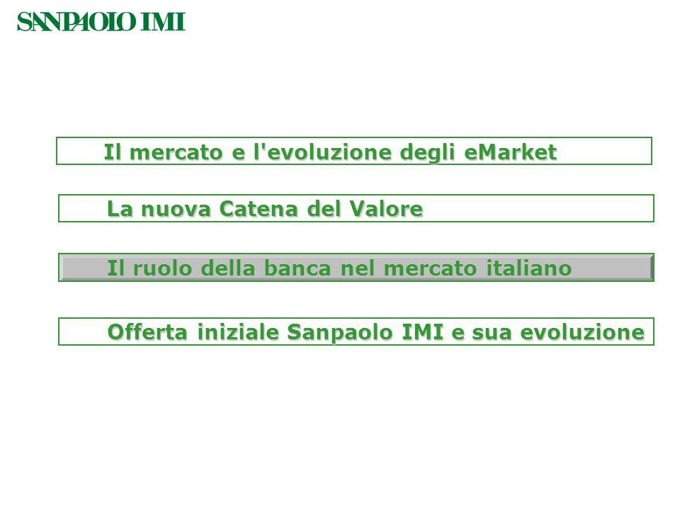 Il mercato e l evoluzione degli eMarket
