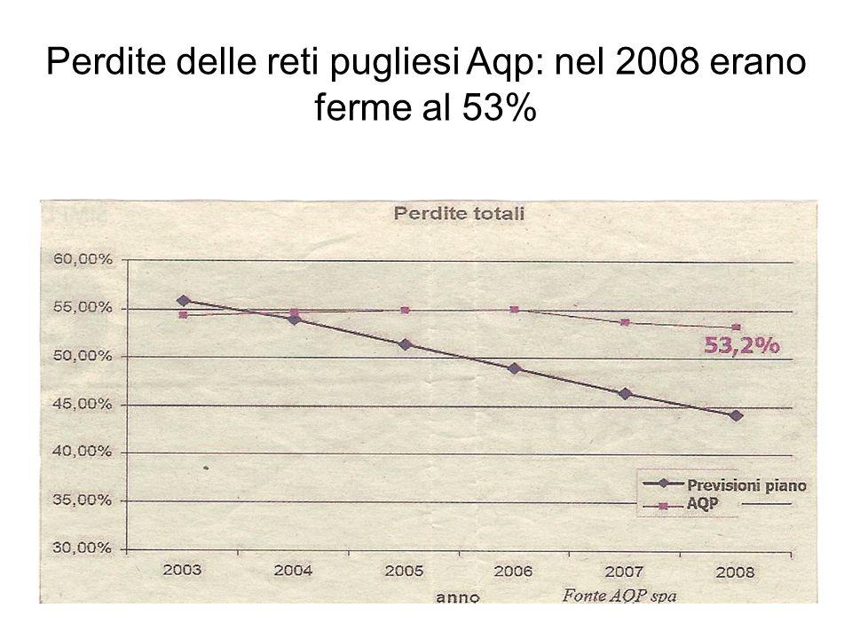 Perdite delle reti pugliesi Aqp: nel 2008 erano ferme al 53%