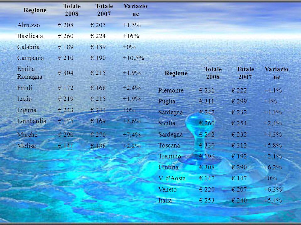 Regione Totale 2008. Totale 2007. Variazione. Abruzzo. € 208. € 205. +1,5% Basilicata. € 260.