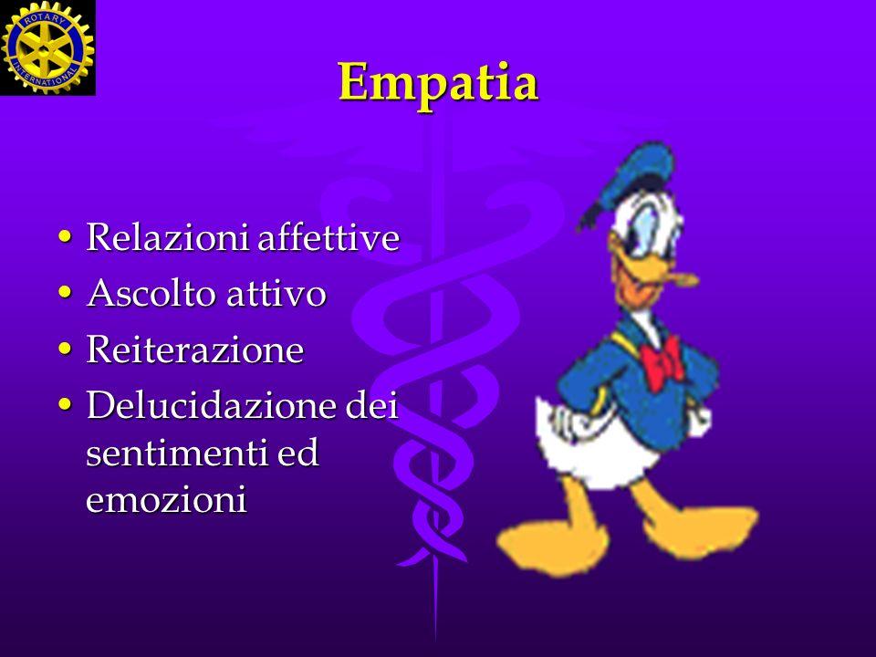 Empatia Relazioni affettive Ascolto attivo Reiterazione