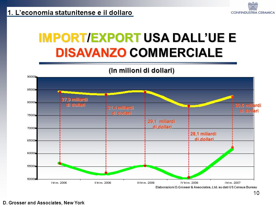 IMPORT/EXPORT USA DALL'UE E DISAVANZO COMMERCIALE