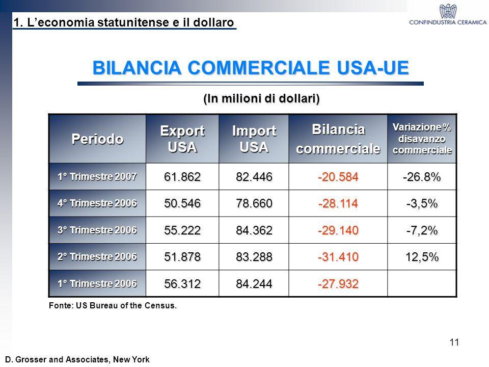BILANCIA COMMERCIALE USA-UE