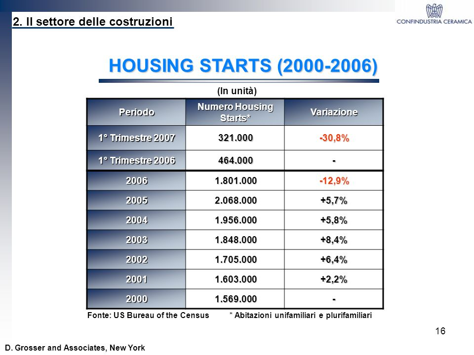 Numero Housing Starts*