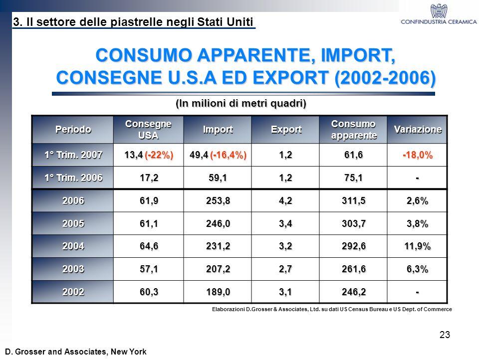 CONSUMO APPARENTE, IMPORT, CONSEGNE U.S.A ED EXPORT (2002-2006)
