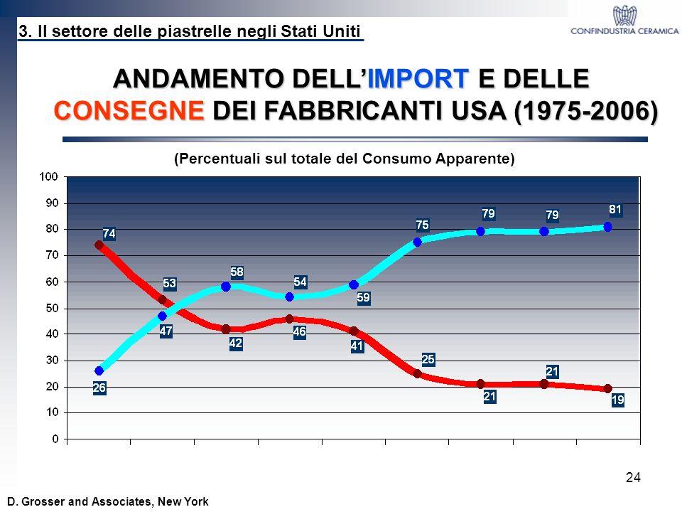 ANDAMENTO DELL'IMPORT E DELLE CONSEGNE DEI FABBRICANTI USA (1975-2006)