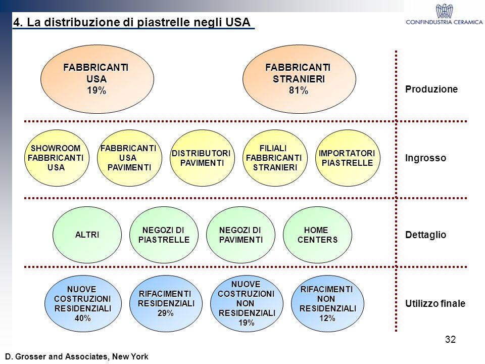 4. La distribuzione di piastrelle negli USA