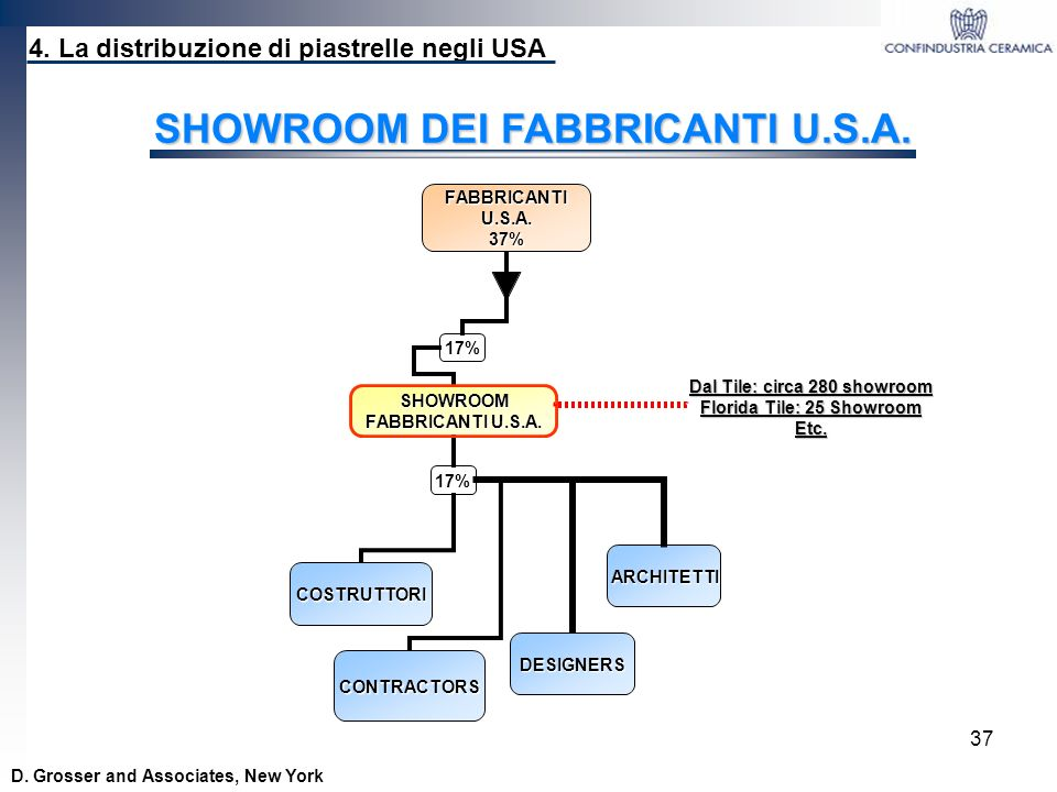 SHOWROOM DEI FABBRICANTI U.S.A.