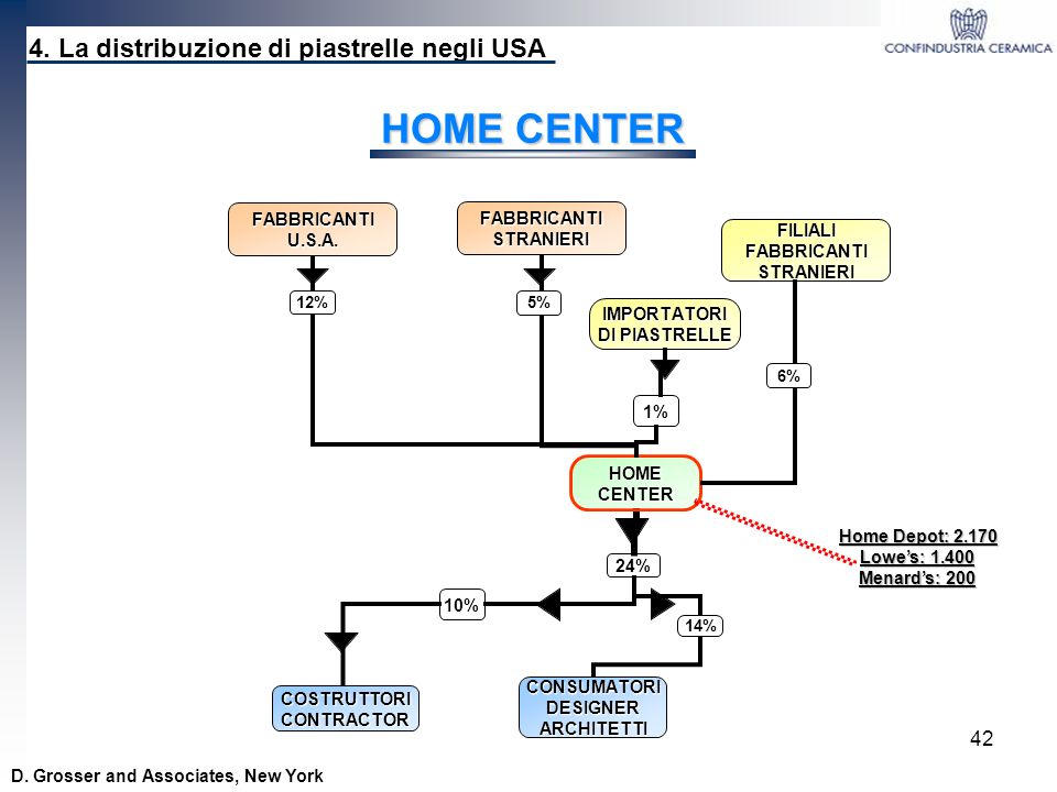 HOME CENTER 4. La distribuzione di piastrelle negli USA