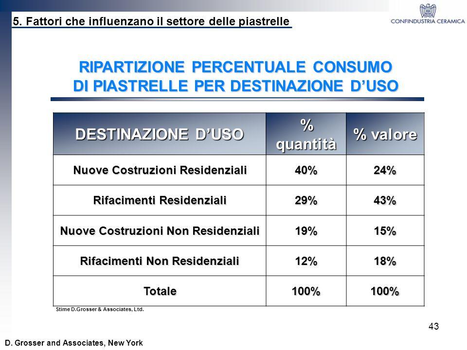 RIPARTIZIONE PERCENTUALE CONSUMO DI PIASTRELLE PER DESTINAZIONE D'USO