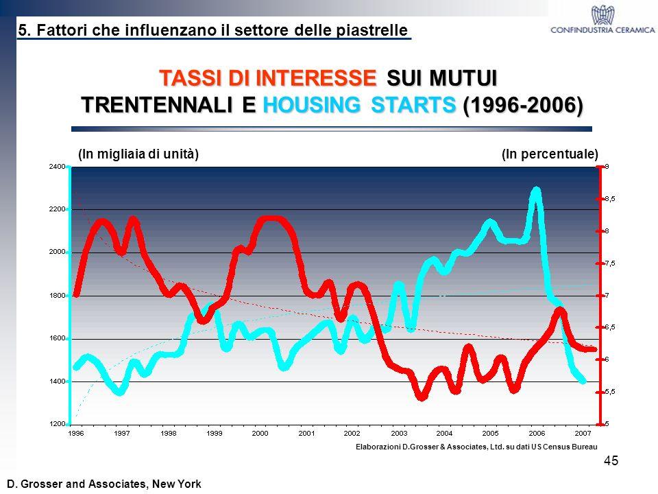 TASSI DI INTERESSE SUI MUTUI TRENTENNALI E HOUSING STARTS (1996-2006)