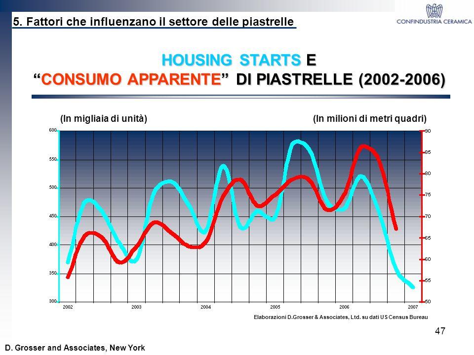 CONSUMO APPARENTE DI PIASTRELLE (2002-2006)