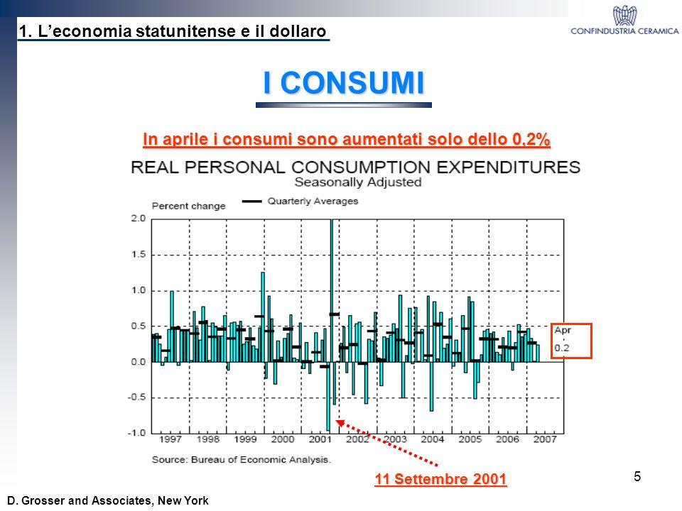 In aprile i consumi sono aumentati solo dello 0,2%