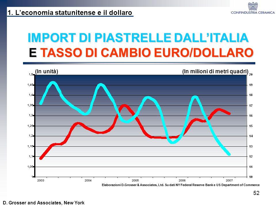 IMPORT DI PIASTRELLE DALL'ITALIA E TASSO DI CAMBIO EURO/DOLLARO