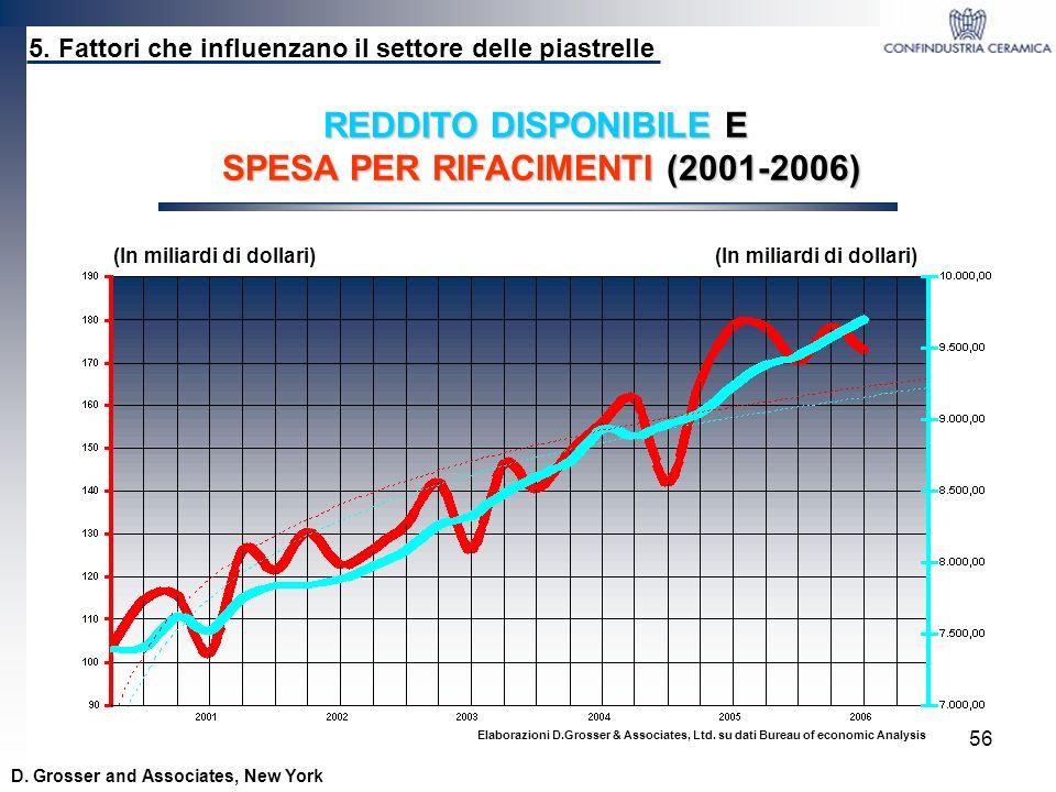SPESA PER RIFACIMENTI (2001-2006)