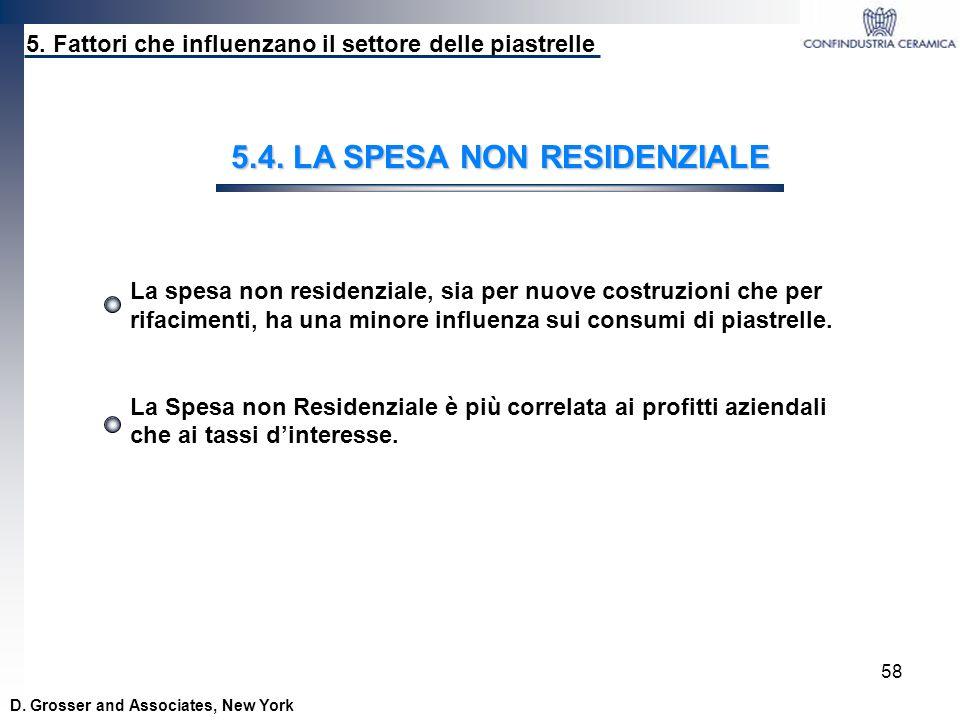 5.4. LA SPESA NON RESIDENZIALE