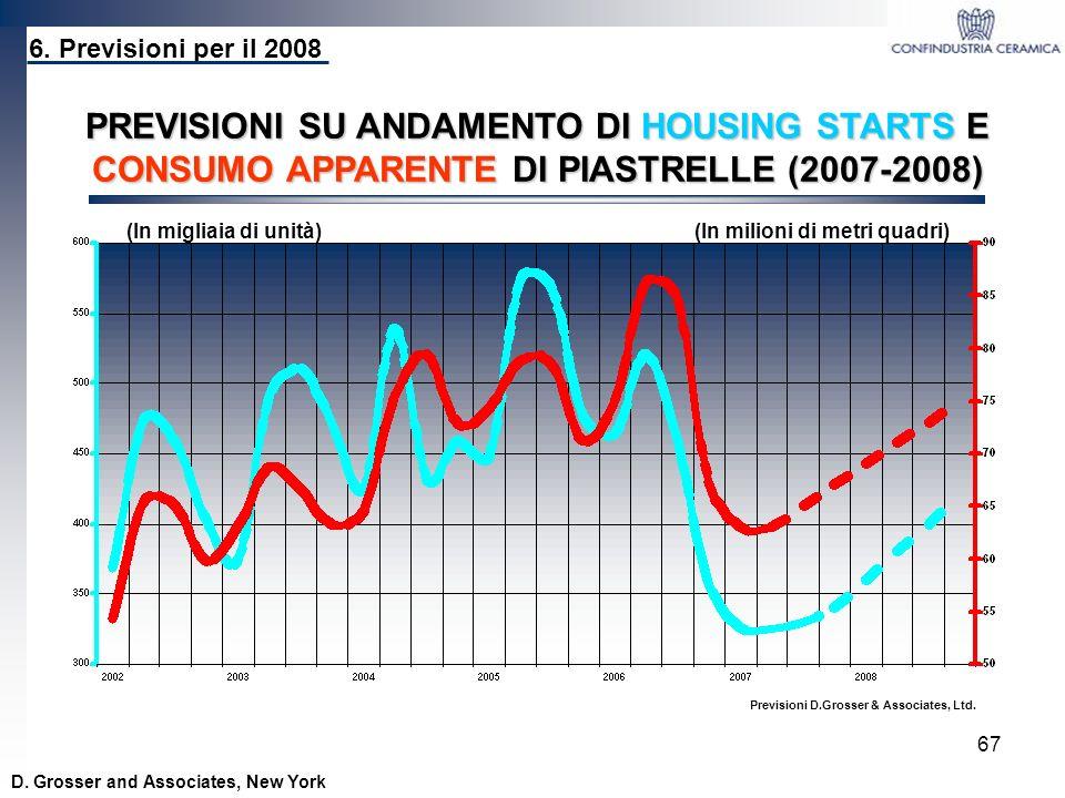 PREVISIONI SU ANDAMENTO DI HOUSING STARTS E