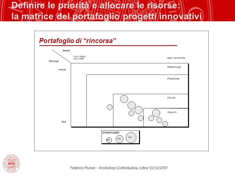 Definire le priorità e allocare le risorse: la matrice del portafoglio progetti innovativi