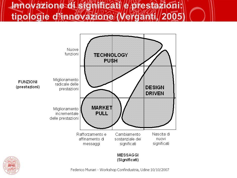 Innovazione di significati e prestazioni: tipologie d'innovazione (Verganti, 2005)