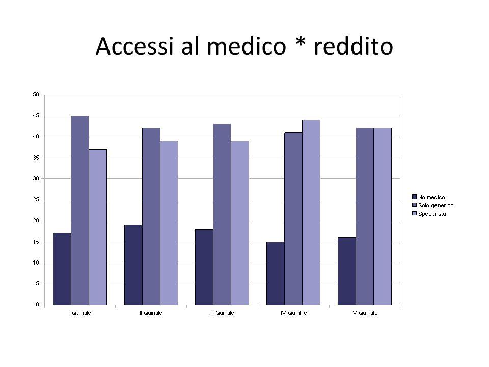 Accessi al medico * reddito