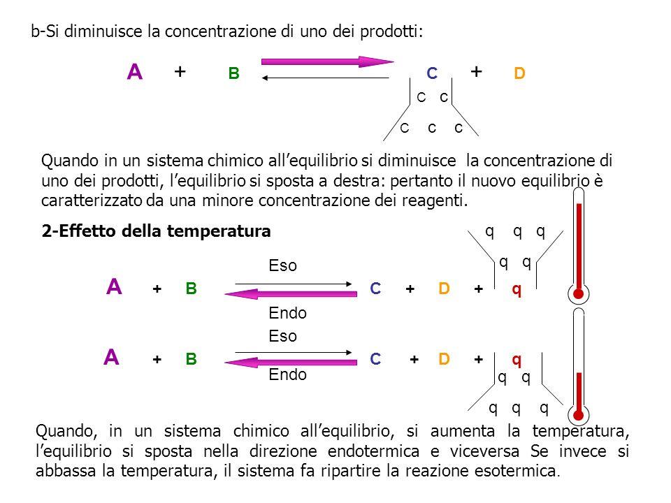 A + B C + D + q b-Si diminuisce la concentrazione di uno dei prodotti: