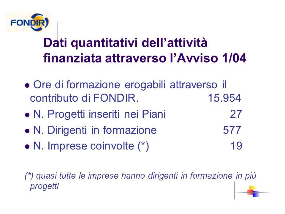 Dati quantitativi dell'attività finanziata attraverso l'Avviso 1/04