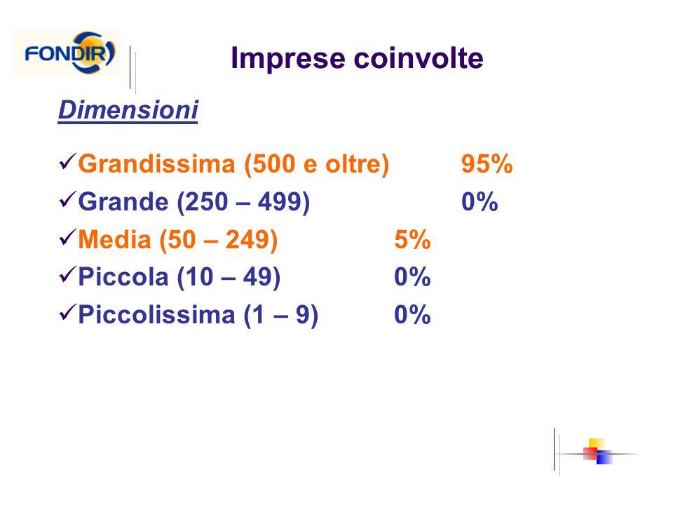 Imprese coinvolte Dimensioni Grandissima (500 e oltre) 95%