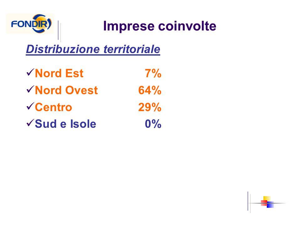 Imprese coinvolte Distribuzione territoriale Nord Est 7%