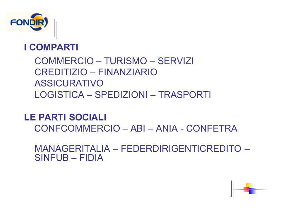 I COMPARTI COMMERCIO – TURISMO – SERVIZI. CREDITIZIO – FINANZIARIO. ASSICURATIVO. LOGISTICA – SPEDIZIONI – TRASPORTI.