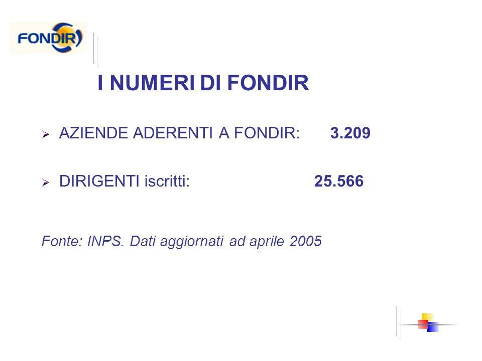I NUMERI DI FONDIR AZIENDE ADERENTI A FONDIR: 3.209
