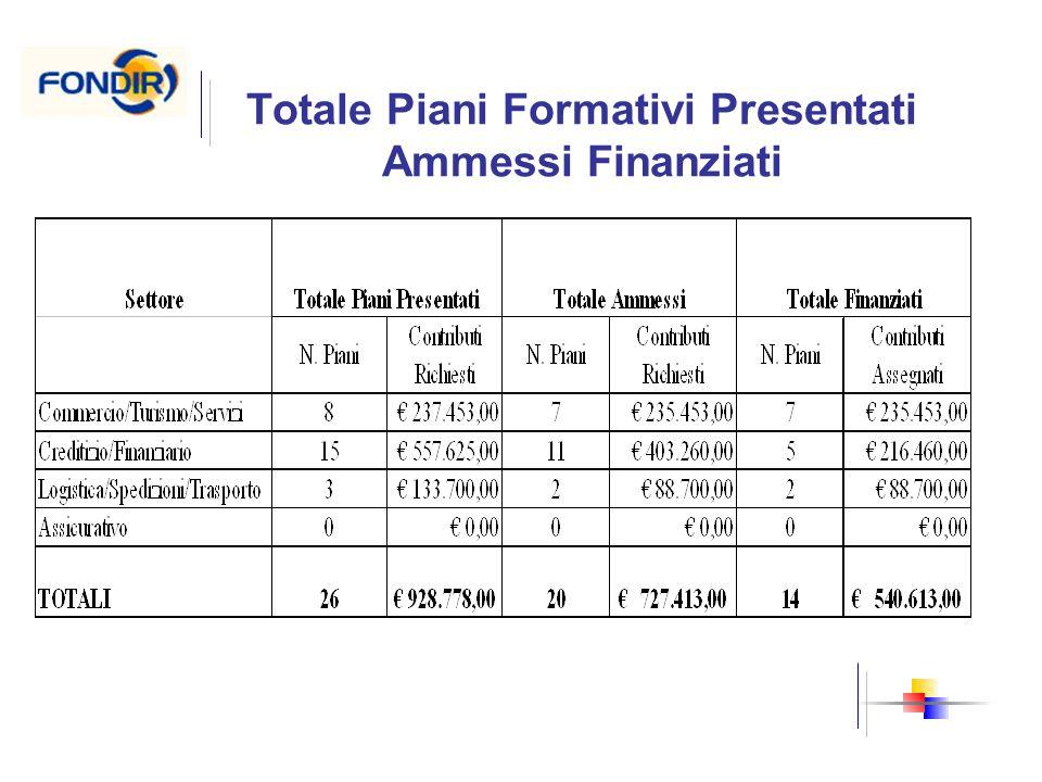 Totale Piani Formativi Presentati Ammessi Finanziati