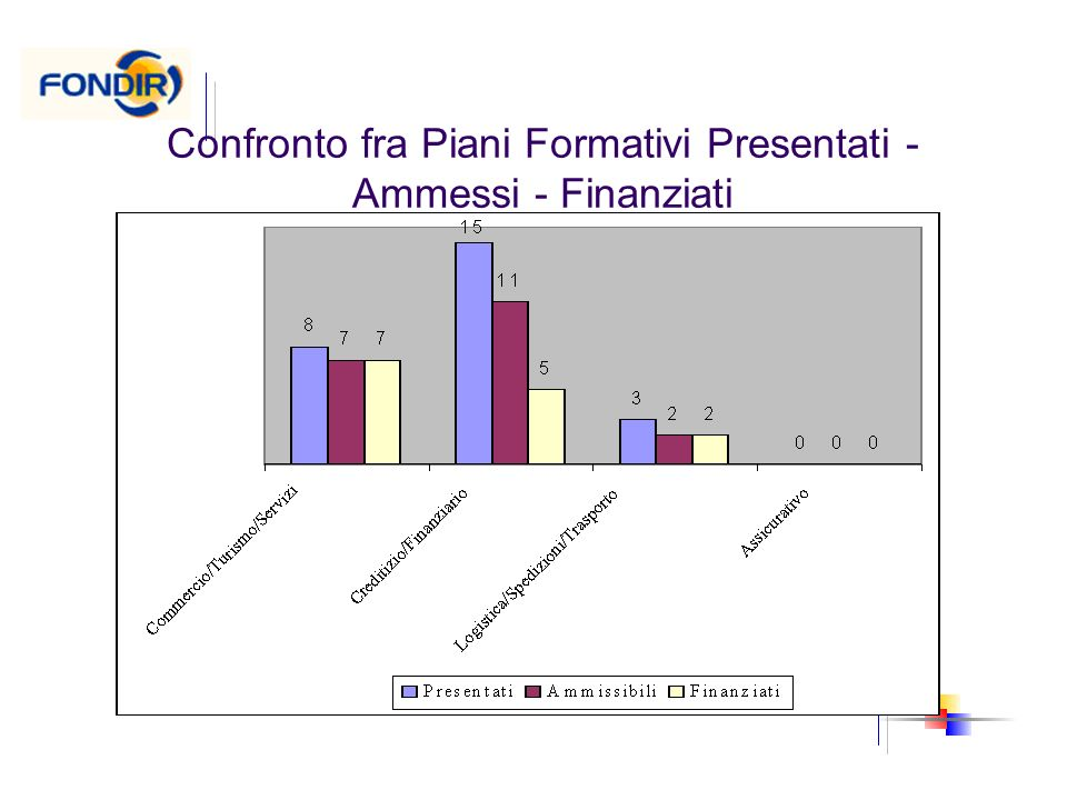 Confronto fra Piani Formativi Presentati - Ammessi - Finanziati