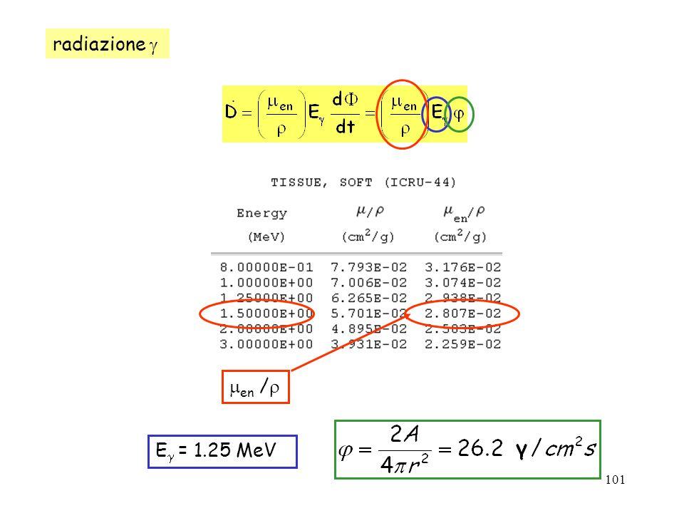 radiazione  en / E = 1.25 MeV