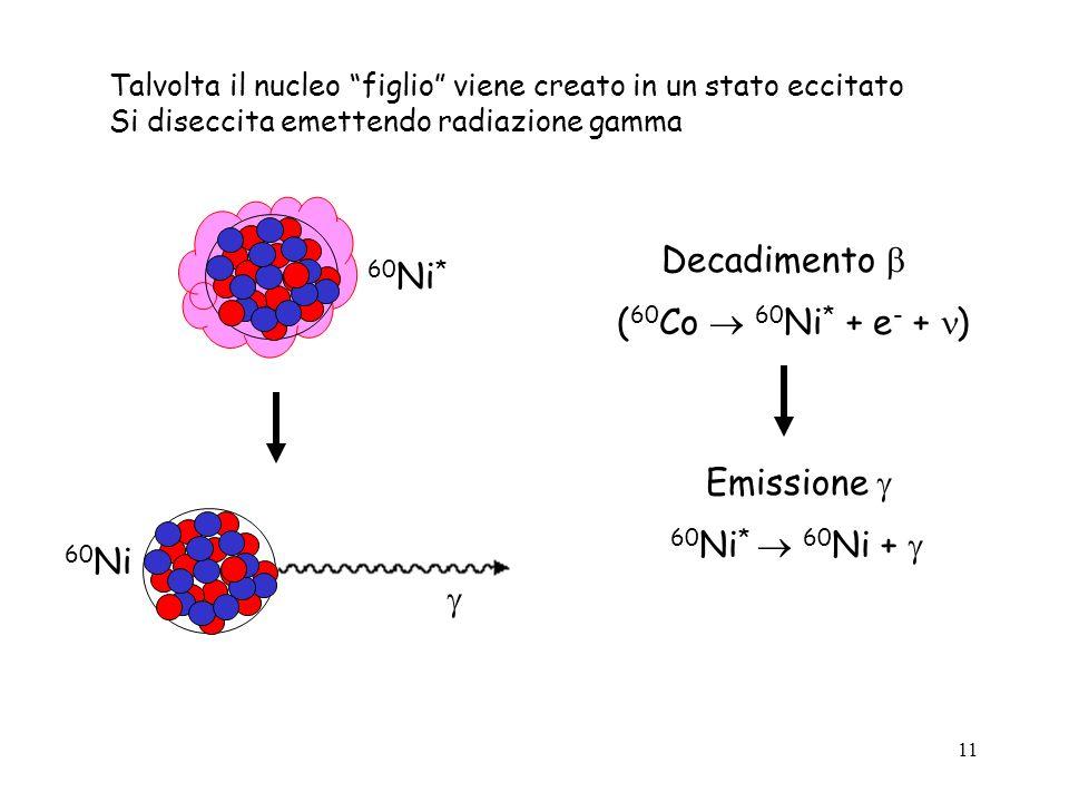 Decadimento  60Ni* (60Co  60Ni* + e- + ) Emissione 
