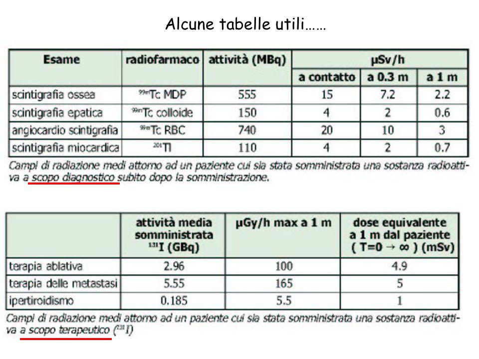 Alcune tabelle utili……