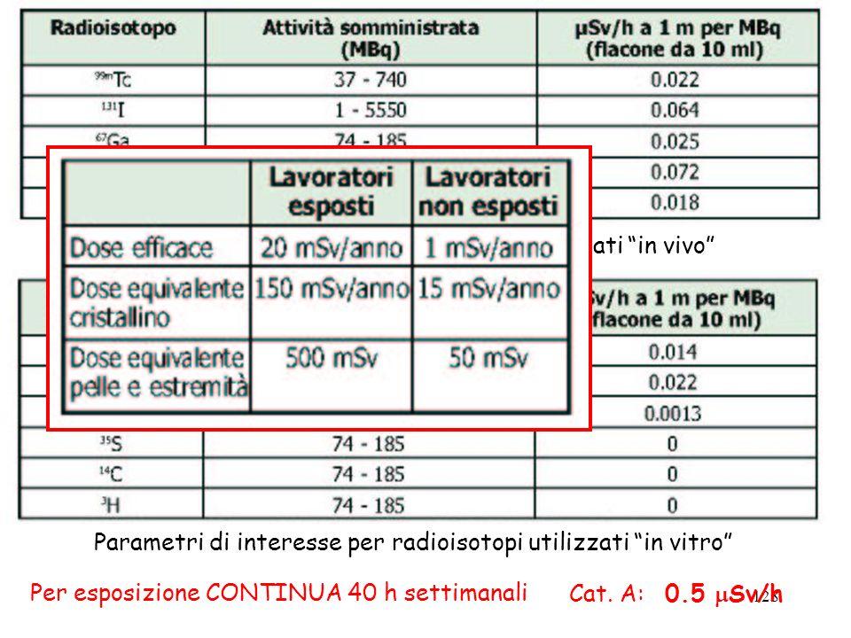 Parametri di interesse per radioisotopi utilizzati in vivo
