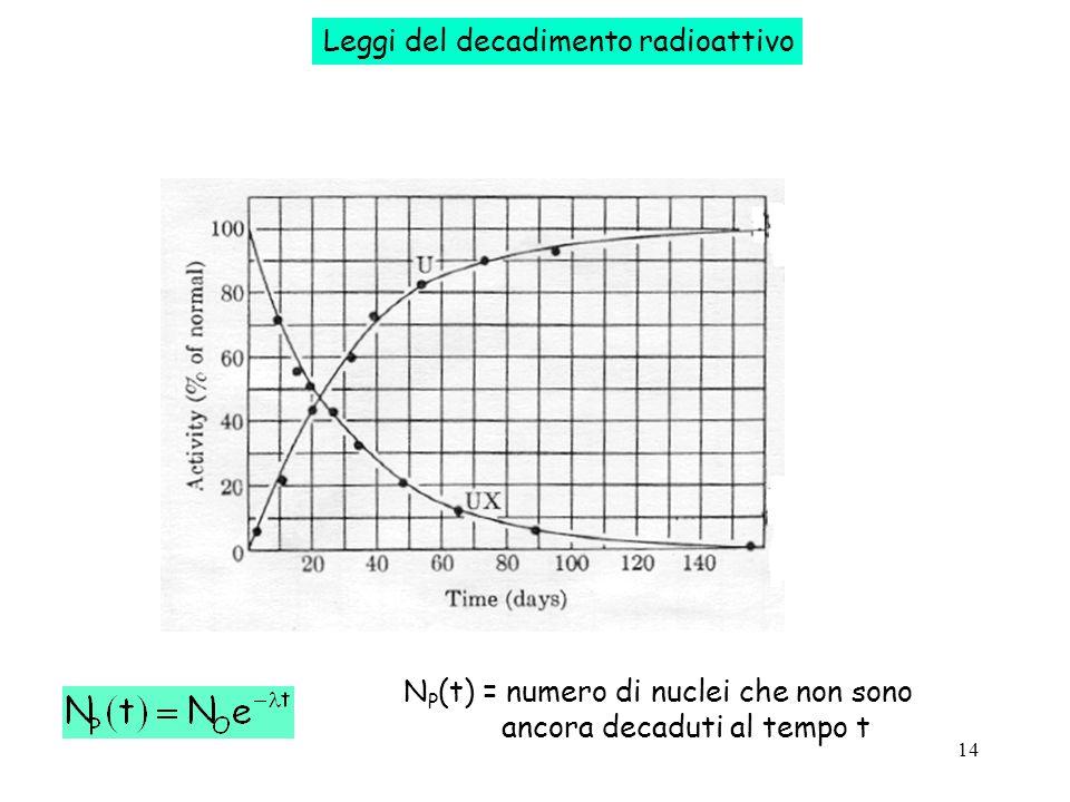 Leggi del decadimento radioattivo