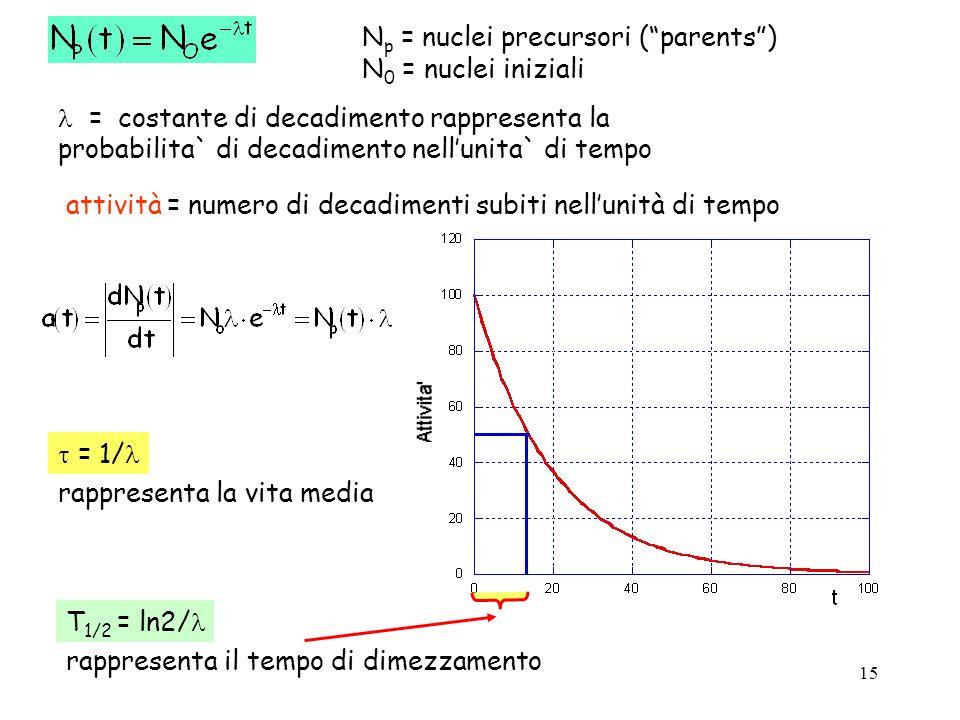 Np = nuclei precursori ( parents )