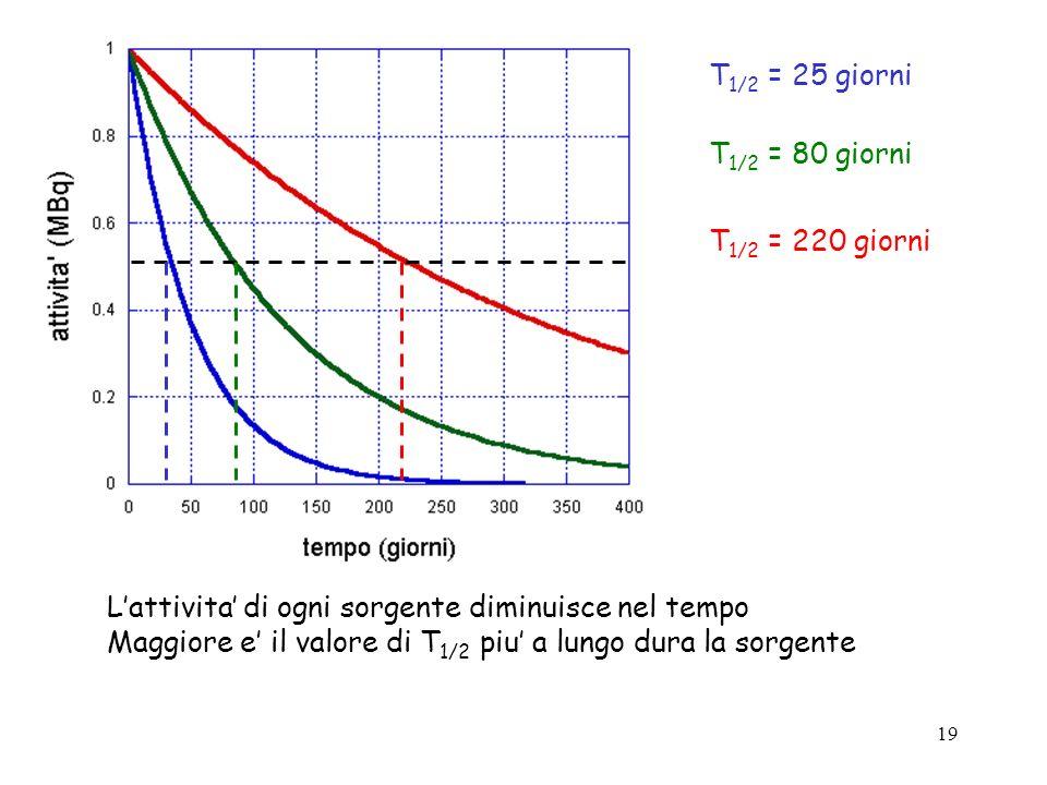 T1/2 = 25 giorniT1/2 = 80 giorni. T1/2 = 220 giorni. L'attivita' di ogni sorgente diminuisce nel tempo.