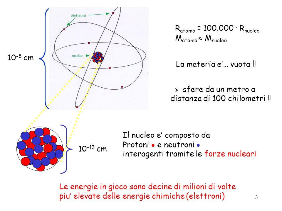 10-8 cm 10-13 cm. Ratomo = 100.000 · Rnucleo. Matomo  Mnucleo. La materia e'… vuota !!  sfere da un metro a.