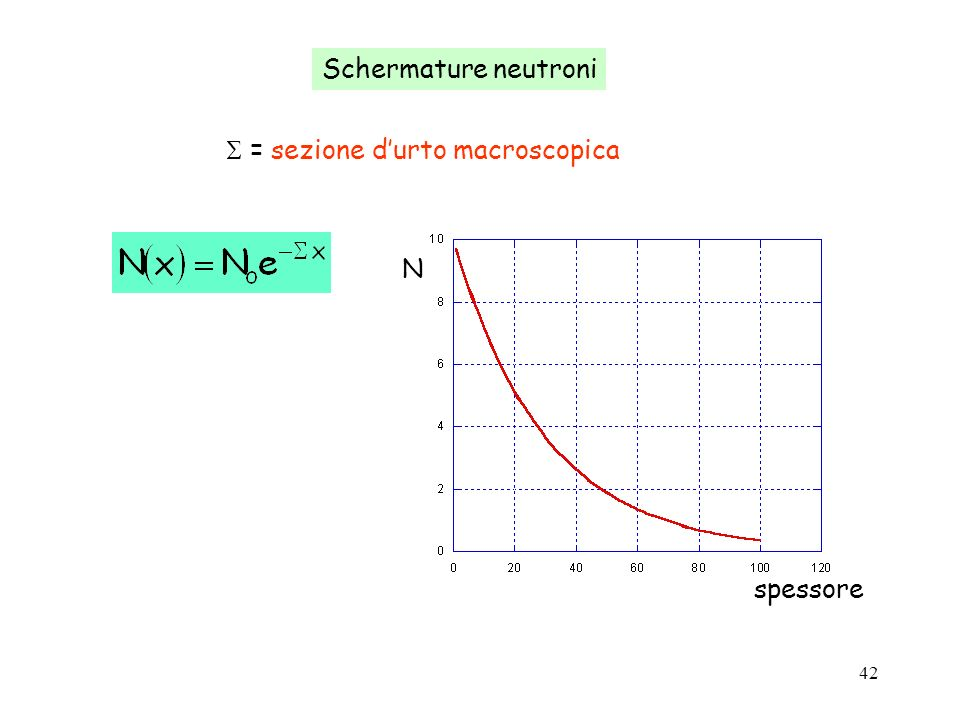Schermature neutroni  = sezione d'urto macroscopica spessore N