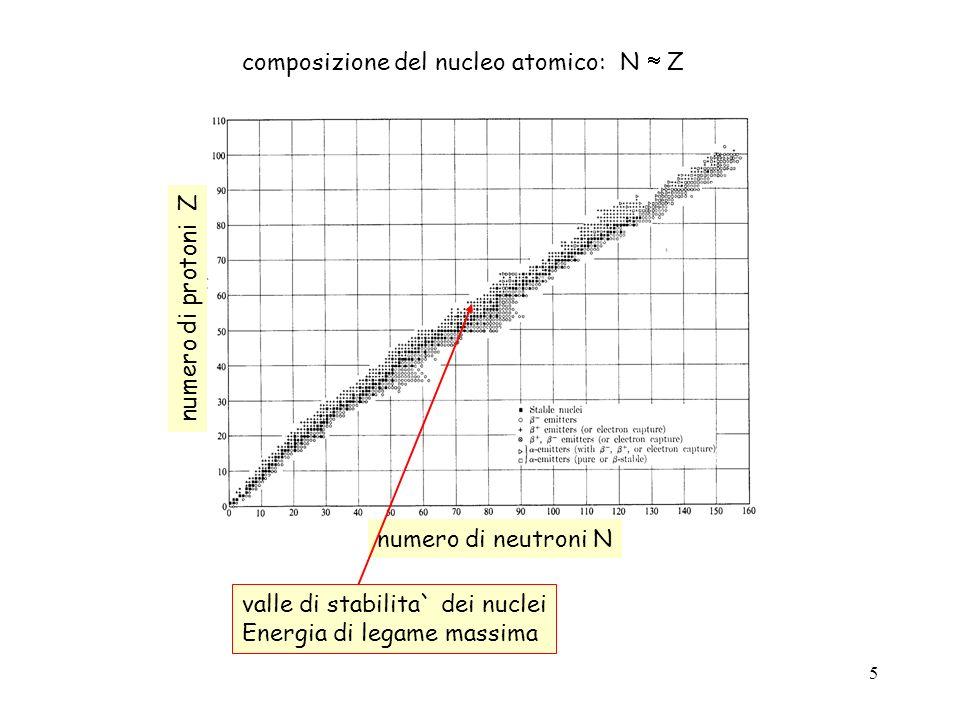 composizione del nucleo atomico: N  Z