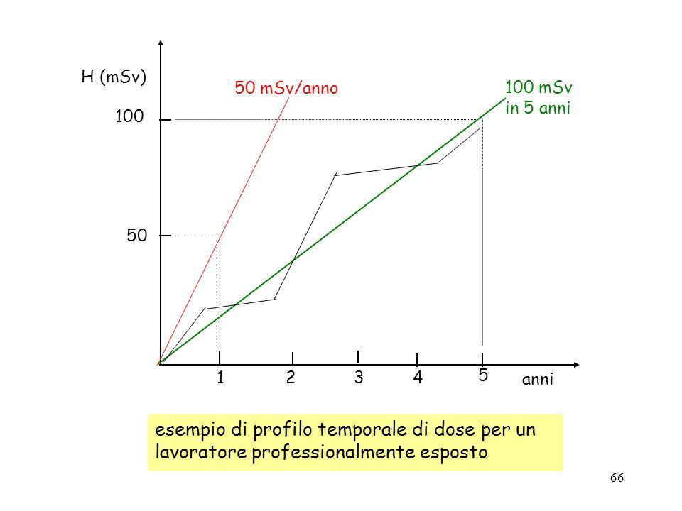 12. 3. 4. 5. 100 mSv. in 5 anni. 50 mSv/anno. 100. 50. H (mSv) anni.