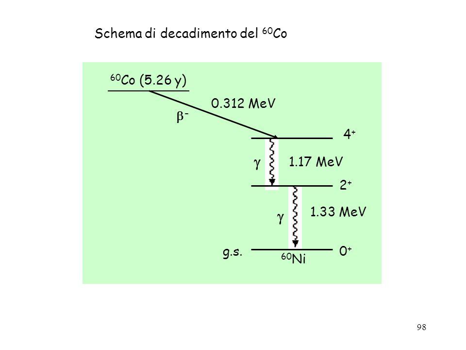  Schema di decadimento del 60Co - g.s. 0+ 4+ 1.17 MeV 2+ 1.33 MeV