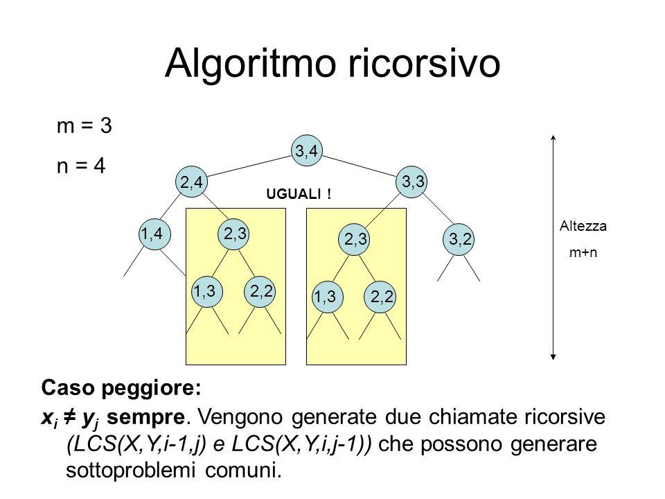 Algoritmo ricorsivo m = 3 n = 4 Caso peggiore: