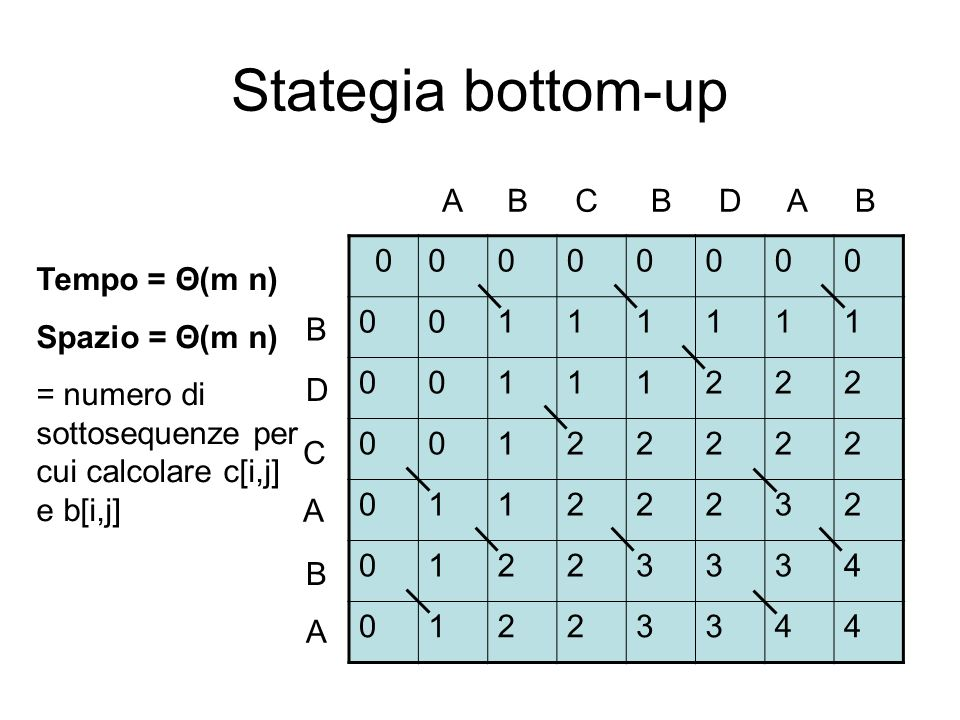 Stategia bottom-up A B C B D A B 1 2 3 4 Tempo = Θ(m n)