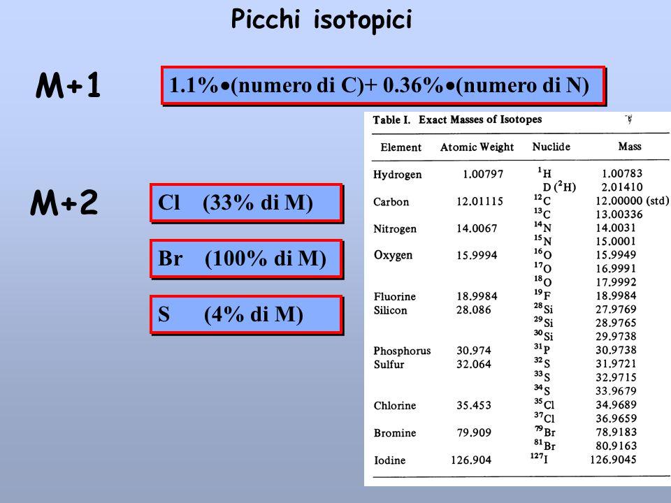 M+1 M+2 Picchi isotopici 1.1%(numero di C)+ 0.36%(numero di N)
